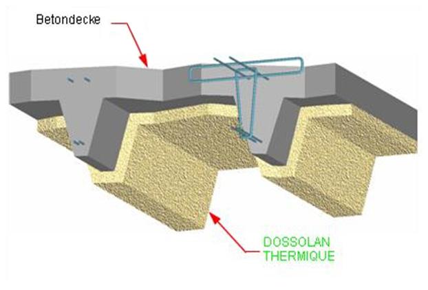 Dossolan Thermique